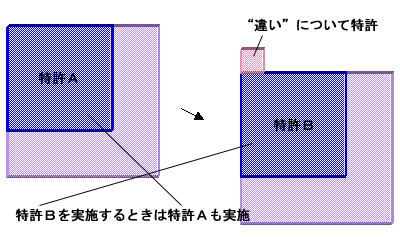 overlap-patents